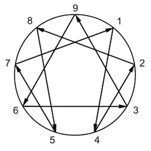 Enneagram 9 Types