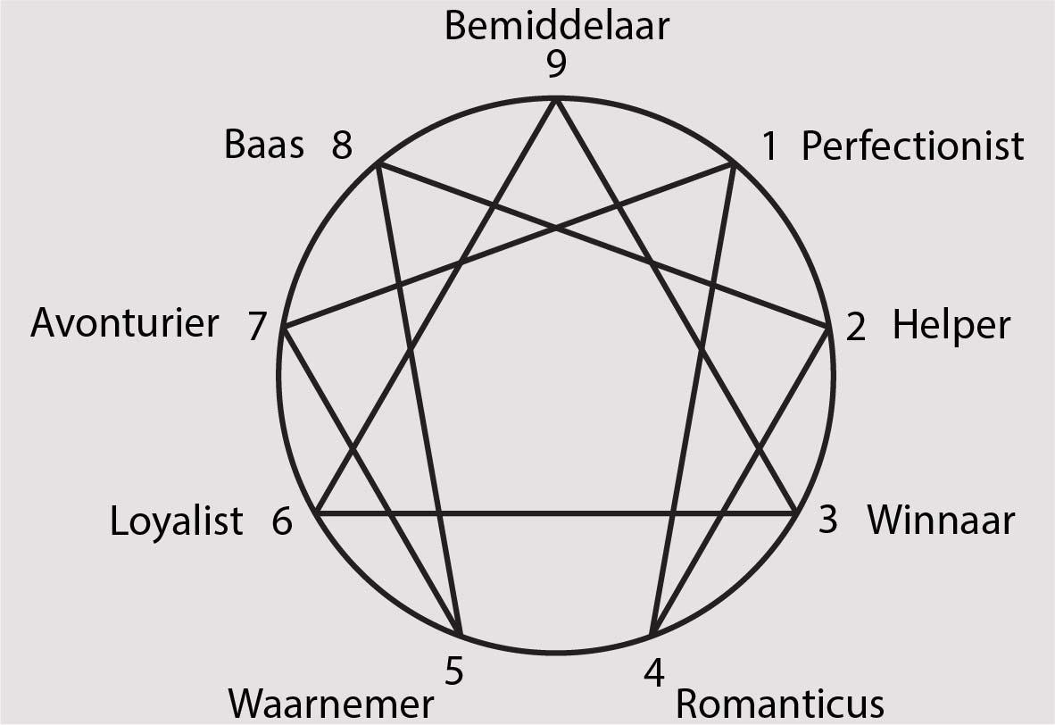 Het Enneagram en de 9 types
